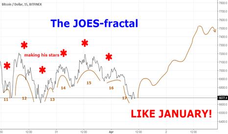 BTCUSD: The JOES-fractal: ======== NEW HOPE !! =======