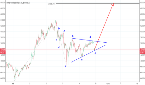 ETHUSD: ETHUSD : double combination ?