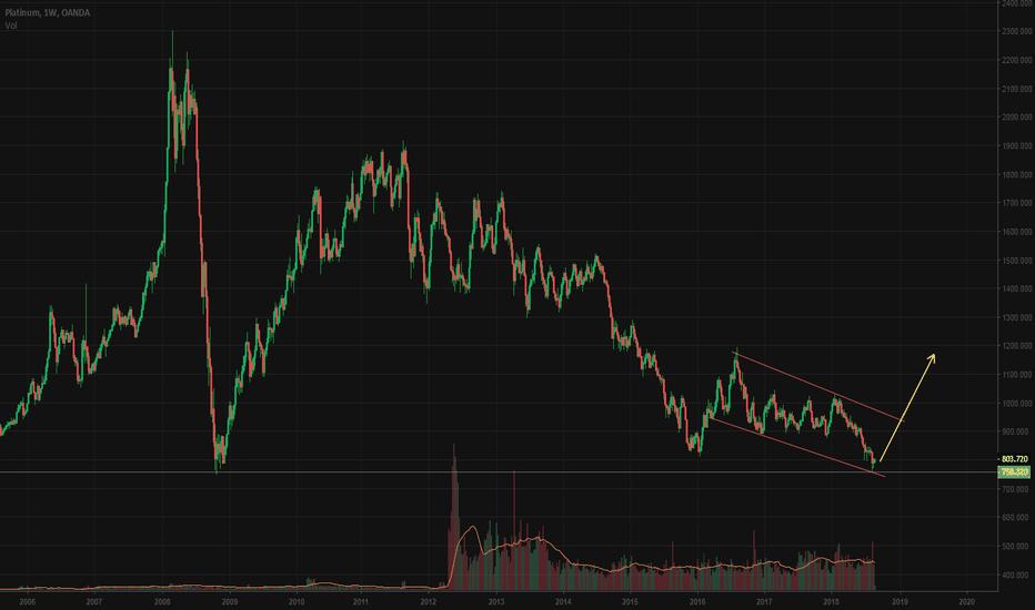 XPTUSD: Platinum long term Buy