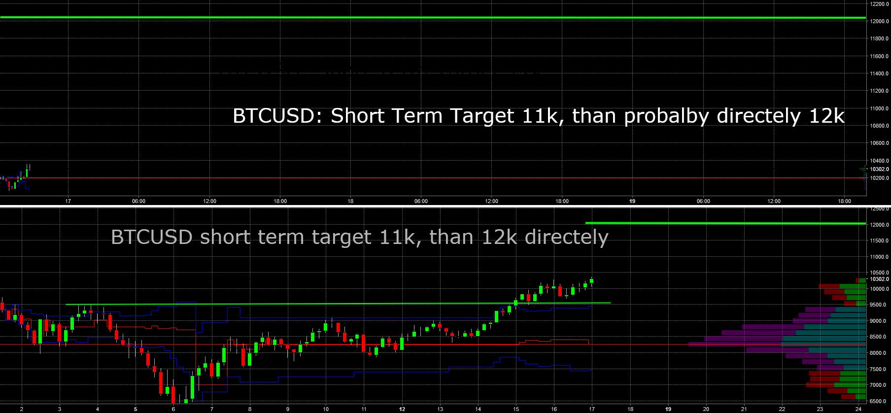 BTCUSD: Shortterm target 11k, 12k should follow directely