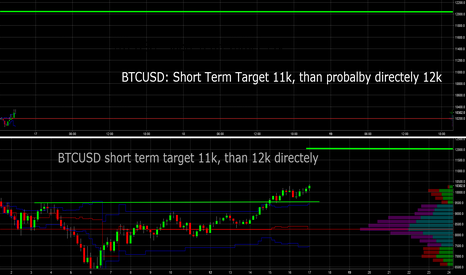 BTCUSD: BTCUSD: Shortterm target 11k, 12k should follow directely