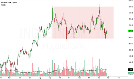 INDUSINDBK: indusind bank looks bullish in short term