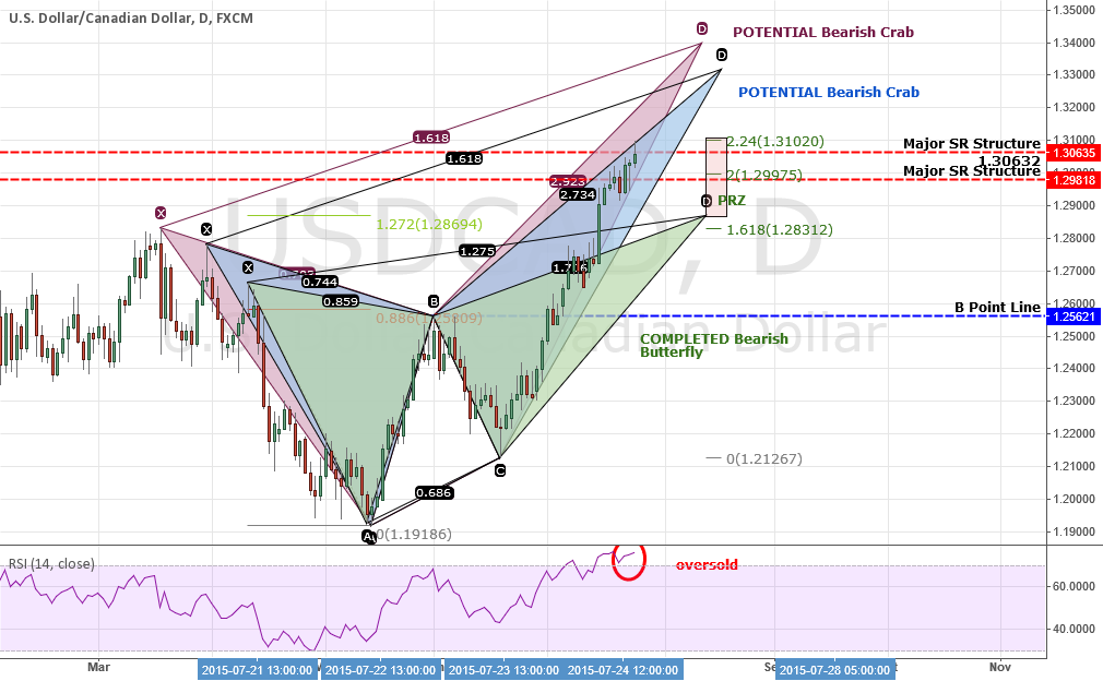 REPOST: USDCAD: 3 Bearish Patterns w/1 Completed + Bull Cypher
