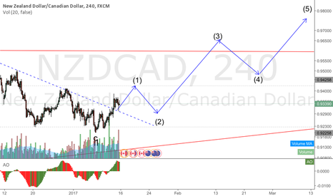 NZDCAD: NZDCAD starting a move up that can take it to 0.98