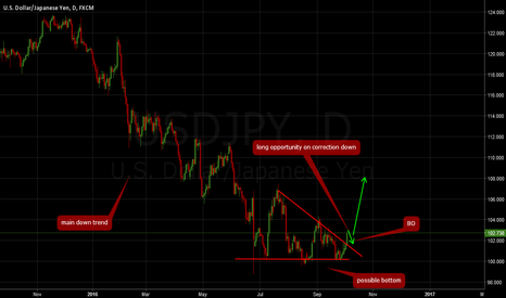 USDJPY: USDJPY: The beginning the big move? Long opportunities