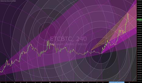 ETCBTC: ETCBTC ETCetera (Circular Geometry)