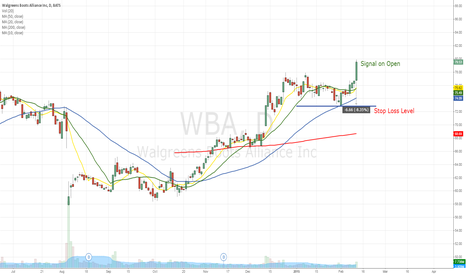WBA: Potential Buy signal on Open. WBA uptrend