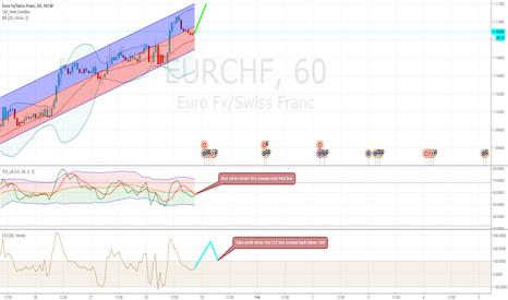EURCHF: Nice bullish setup