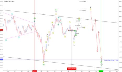 TSLA: New Buy Target = $145