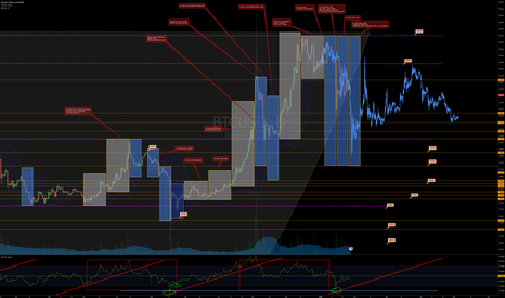 BTCUSD: Modified Time Node on Bitcoin Daily - Target $295-275