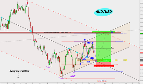 AUDUSD: **AUD/USD : H4 Buy entry ( High Probability & 5 risk/reward)