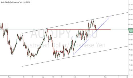 AUDJPY: waiting for  break the blue trend line