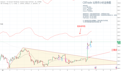 XBTUSD: 【CBTrade】三角形态突破爆升!转眼又到转势时