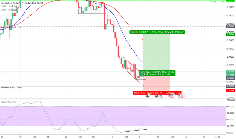 AUDUSD: AUD/USD Long Setup