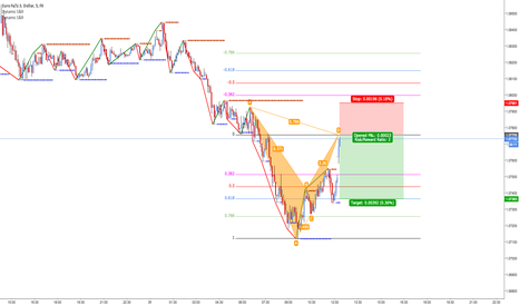 EURUSD: EURUSD Bearish Gartley Forming