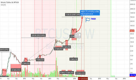 BTCUSD: Get ready for $7,000