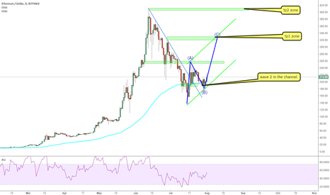 ETHUSD: ETHUSD: wave 2 in the channel up