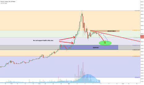 BTCUSD: Test of Support