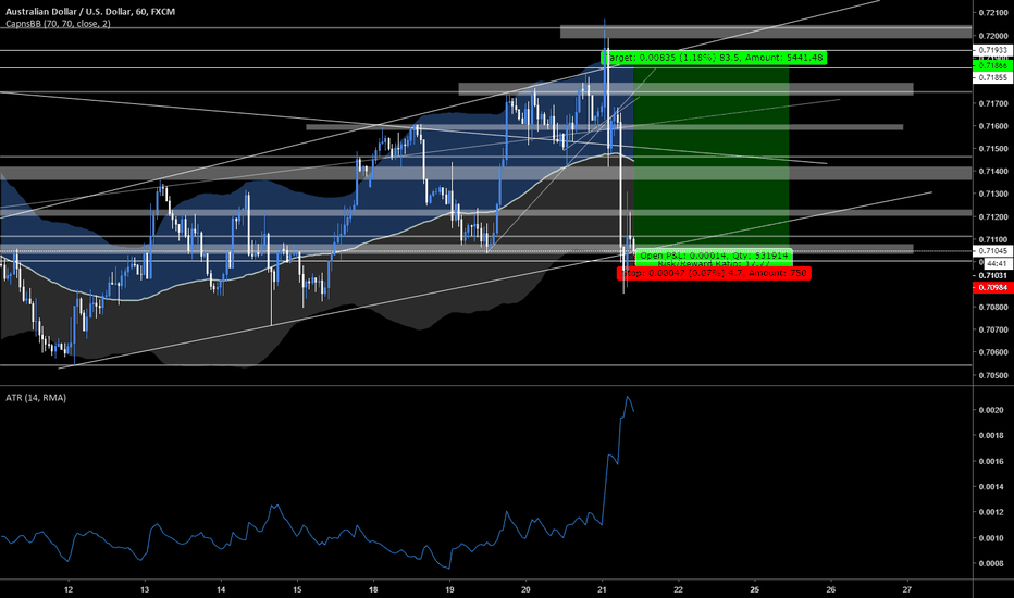 AUDUSD: AUD/USD SNIPER Entry 85 Pips long