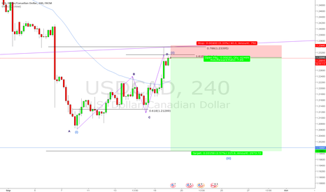 USDCAD: 4hr Short USDCAD Possible Wave 3
