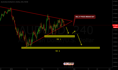 AUDUSD: AUDUSD SELL TO STRUCTURE LOW