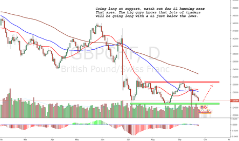 GBPCHF: Action point reached