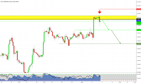EURGBP: Engulfing at Structure on EURGBP