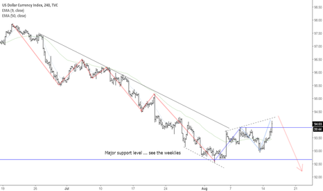 DXY: DXY ... Up or Down?