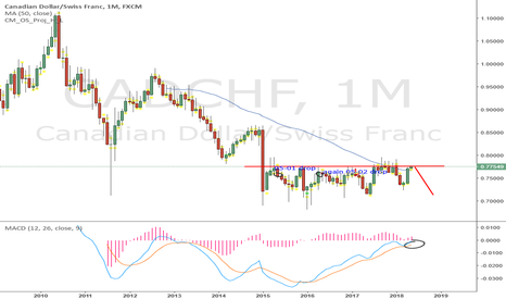 CADCHF: looking for a big move