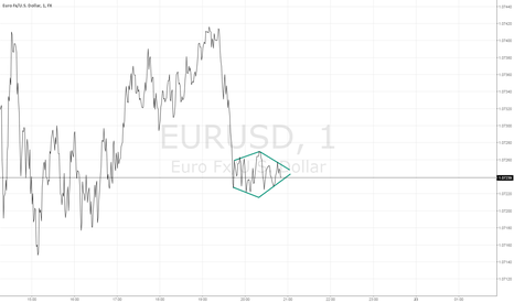 EURUSD: EURUSD 1M PATTERNS - Dynamic Diamond Formation