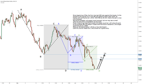 EURAUD: Time for a rebound?
