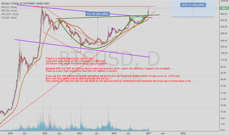 BTCUSD: Bitcoin: There is a buying oppertunity ahead!