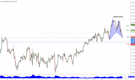 EURJPY: Bullish Trade - Gartley Completion