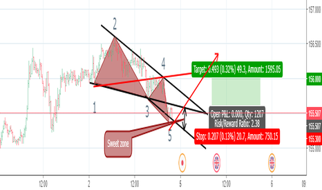 GBPJPY: Wolfe wave patern for Long on Gbpjpy