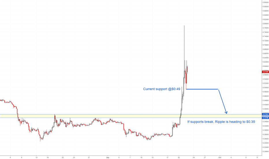 XRPUSD: Looking for cheap Ripple (XRP)?