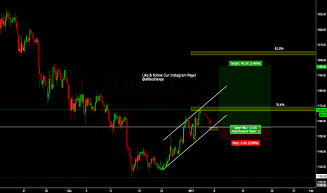 XAUUSD: If Channel Is Respected (LONG GOLD)