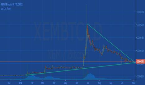 XEMBTC: Nem Xem back on track?