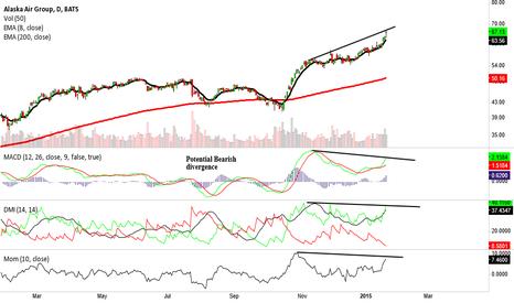ALK: ALK, potential bearish divergence