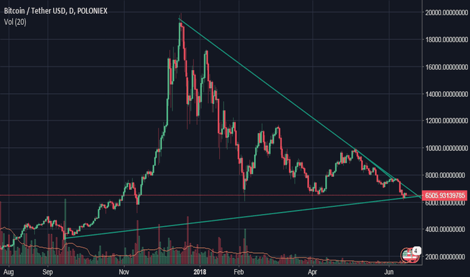 BTCUSDT: Lower highs & lower lows with low volume
