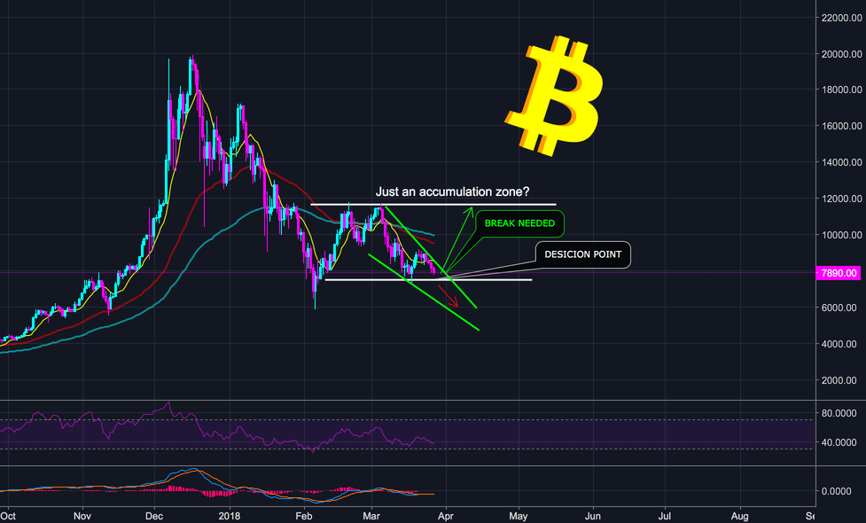 BITCOIN (BTC) - Are we looking at it the wrong way?? - (M)