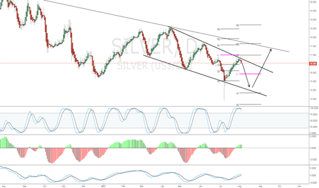 SILVER: Sell signal