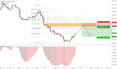 XAUUSD: Gold daily sell setup