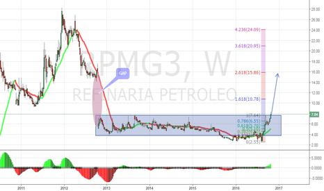 RPMG3: GAP RPMG3