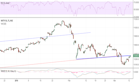 NIFTY: Nifty Retest of Spike area and Possible breakdown