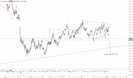 TLT: Bonds have finally left the triangle