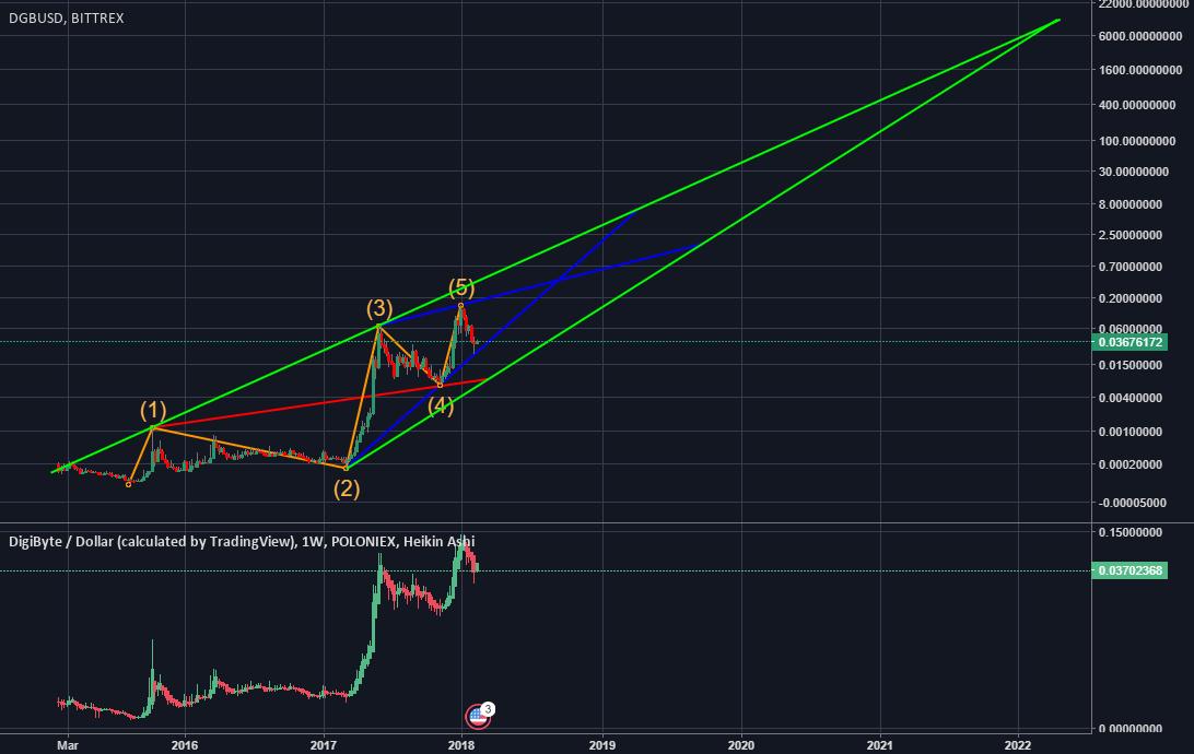 DGB USD Log Chart