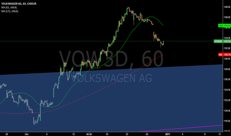 VOW3: VOW3D @ 1h @ will we find us in `16 trend (130-108) back again ?