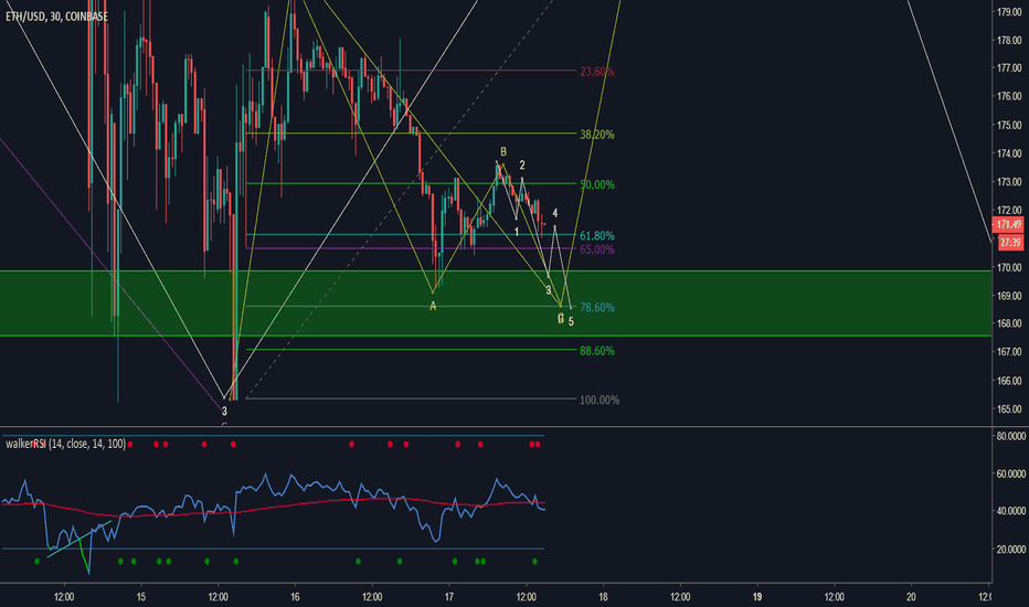 ETHUSD: eth long zone