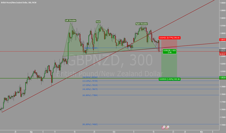 GBPNZD: Head&Shoulder on GBPNZD