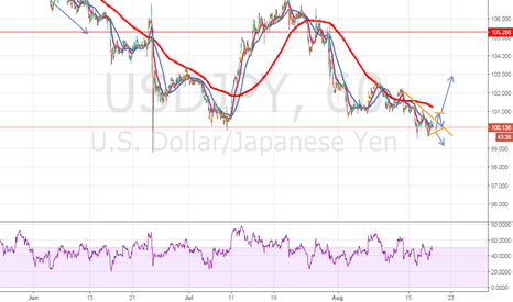 USDJPY: neutral on usdjpy